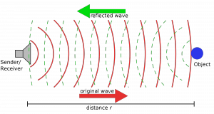 Ultrasonic Ranging (Courtesy of Wikipedia)