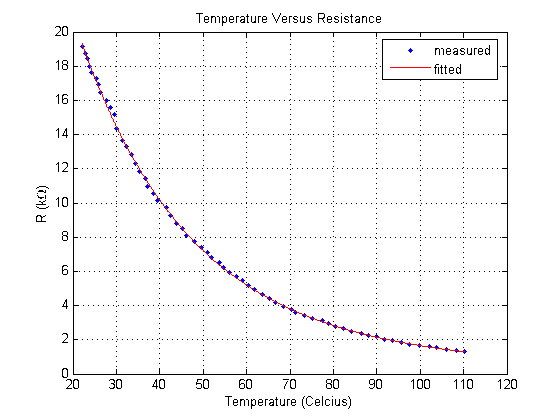 Kerry d wong blog archive thermistor parameter for 10k thermistor resistance table