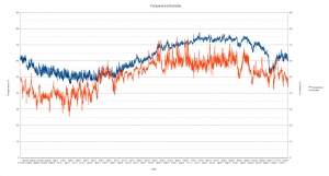 Temperature/Humidity Data Over the Past Year