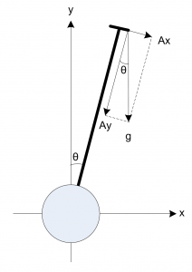 Inclination Angle Calculation