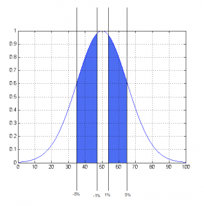 Typical Distribution